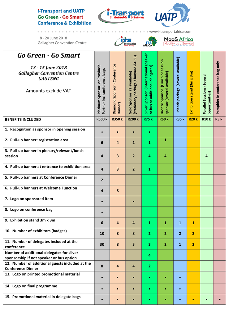 Partnership Package Matrix